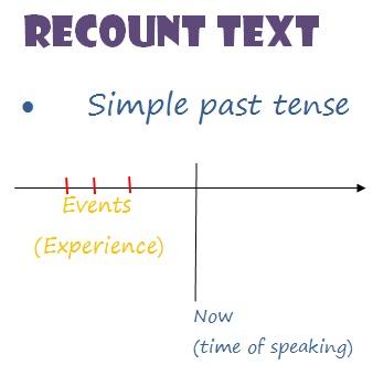 3 Past Tenses Untuk Recount Text Kursus Bahasa Inggris Gratis