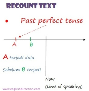 recount text memakai past PERFECT tense