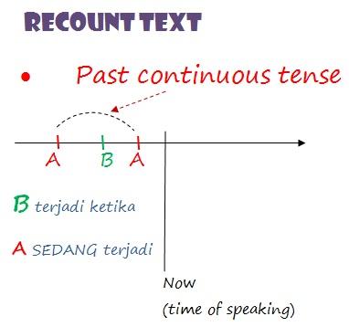 3 past tenses untuk recount text kursus bahasa inggris gratis recount text menggunakan past continous tense ccuart Choice Image