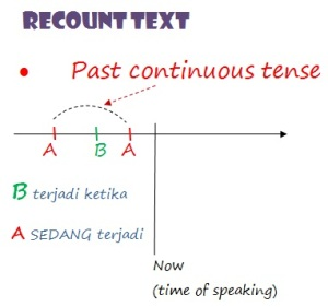 Recount text menggunakan past continous tense